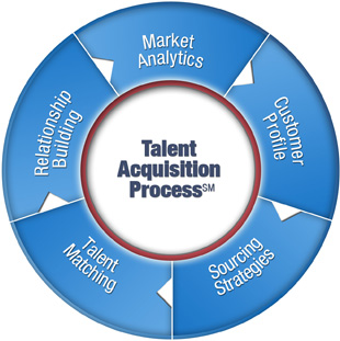 Talent Aquisition Process SM chart
